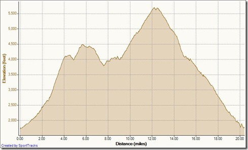 My Activities W Horse Thief - Santiago Peak - Holy Jim 7-22-2012, Elevation - Distance