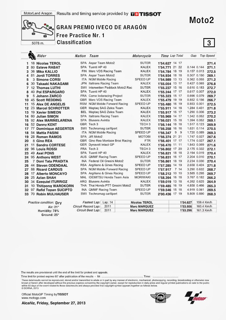 moto2-aragon-fp1-Classification.jpg