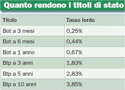 rendimento-titoli-stato-italiani
