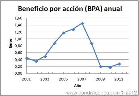 Beneficio por accin Mediaset