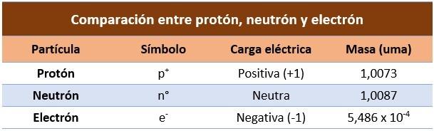 Diferencia entre proton, neutron y electron