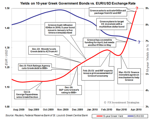 Greek-yields vs Euro-2010