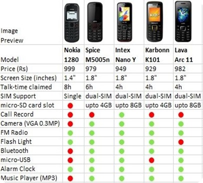mobile price comparision chart