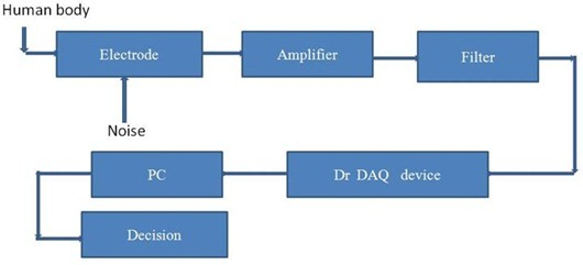 Electrocardiogram Analysis System