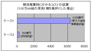 クリアランス制度グラフ