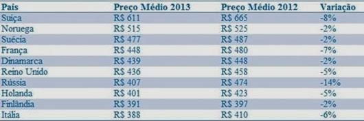 Tabela com os países europeus mais caros