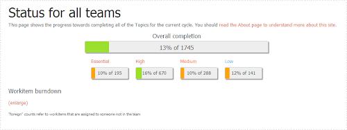 Ubuntu 13.04 la nuova pagina Status