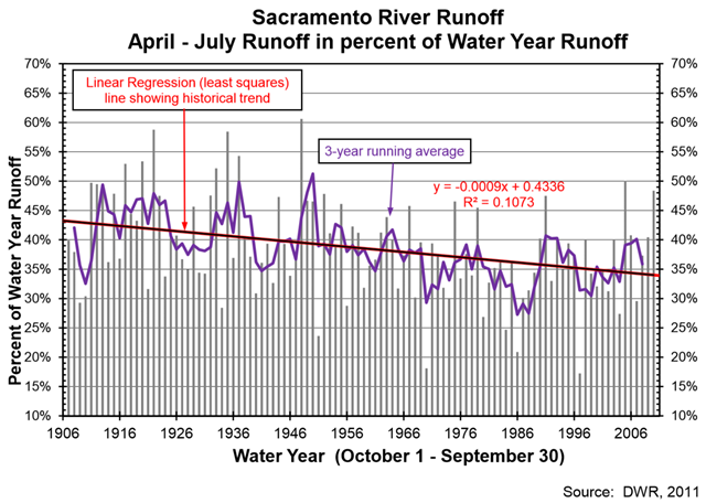 Sacramento River runoff, 1906-2011. Since 1906, the fraction of annual unimpaired runoff into the Sacramento River that occurs from April through July (represented as a percentage of total water year runoff) from the accumulated winter precipitation in the Sierra Nevada, has decreased by about 9 percent. Graphic: CalEPA / OEHHA