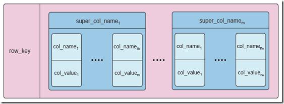 Cassandra_DataModel_CheatSheet.pdf - Adobe Reader_2013-07-03_16-44-41