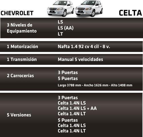 Cuadro gama Chevrolet Celta