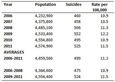 Suicides Rates