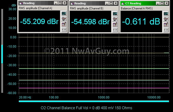 O2 Channel Balance Full Vol = 0 dB 400 mV 150 Ohms