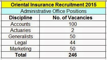 oriental insurance administative officer recruitment 2015