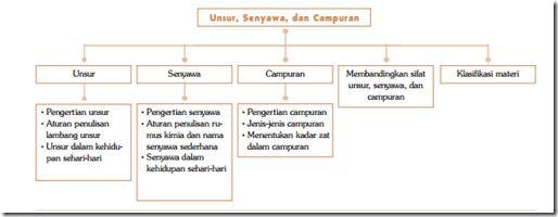 Peta Konsep Unsur senyawa dan campuran