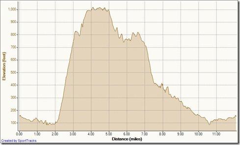 Aliso Wood Cyns Big Loop Clockwise 7-15-2011, Elevation - Distance