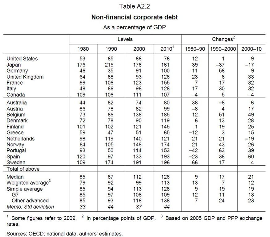 [BIS%2520-%2520The%2520real%2520effects%2520of%2520debt%2520%25282011-09%2529%2520%2528Tabla%2520A2-2%2529%255B6%255D.jpg]