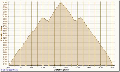 Running dirt maple springs to santiago peak 2-1-2014, Elevation
