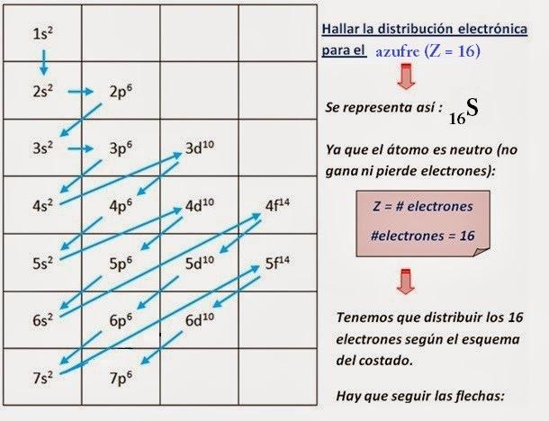 Distribucin electrnica quimica quimica inorganica distribucion electronica ejercicio urtaz Gallery