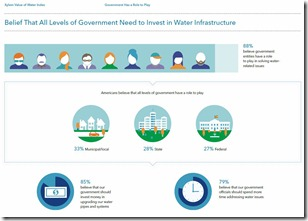 Government and Water Infrastructure