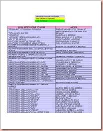 Veterinarske ordinacije, besplatno čipovanje, vakcinacija, sterilizacija
