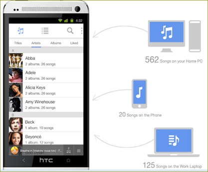 เข้าถึงและการควบคุมการเล่นเพลงบนอุปกรณ์ pc,mobile,mac,tv