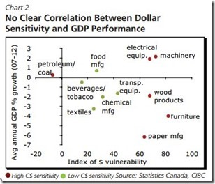 Canadian Rising dollar