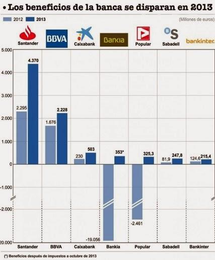 Beneficios de la banca 2013