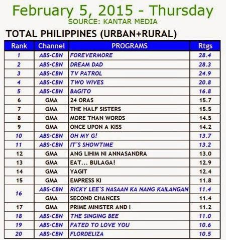 Kantar Media National TV Ratings - Feb 5, 2015 (Thurs)