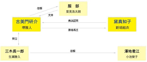 LEGAL HIGH 王牌大律師 -人物關係圖.jpg