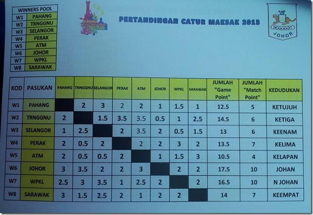 Johor Juara Pertandingan Catur MAKSAK 2013 JB