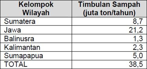 jumlah sampah yang muncul di beberapa bagian wilayah di Indonesia