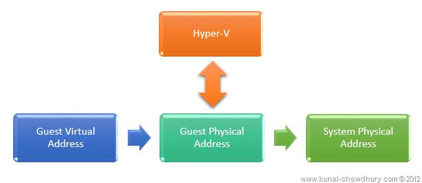 Hypervision (Hyper-V)