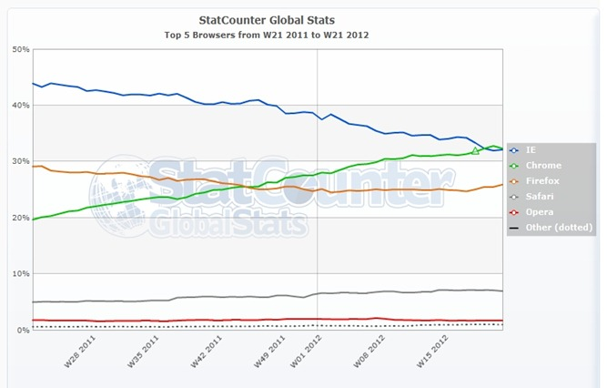 StatCounter-browser-ww-weekly-201121-201221