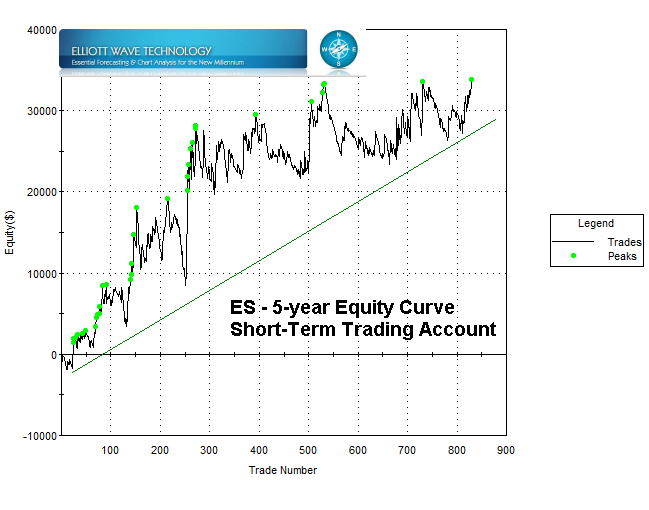 7-27-2012 Gaming the SP-500 five-year equity curve -