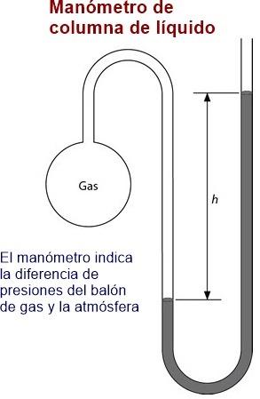 manometro de columna de liquido