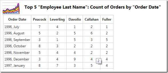 The data shows only the top 5 performing employee columns.