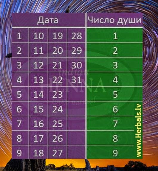 Numerologija_herbals
