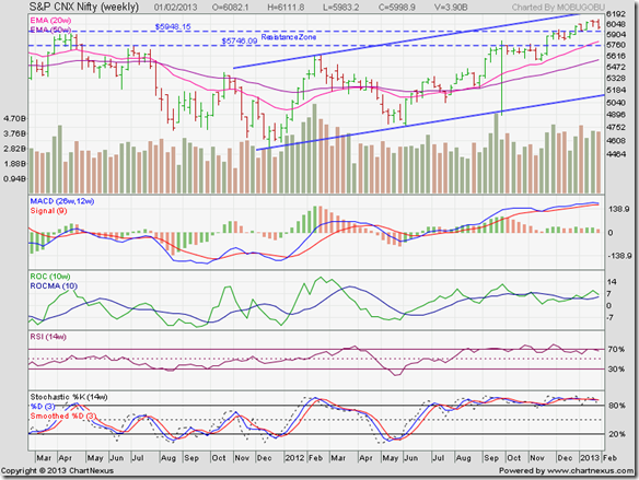 Nifty_Feb0113