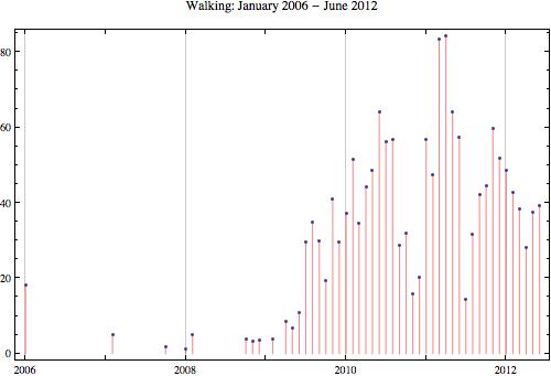 Walking 2012 6