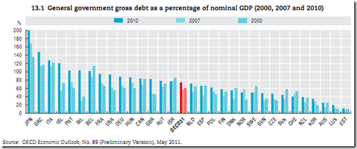 Canada General Goverment debt - 2