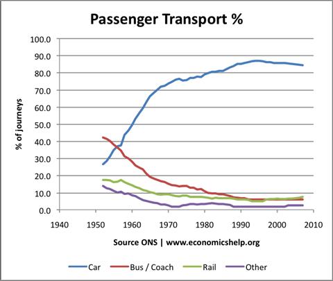 4-modes-transport