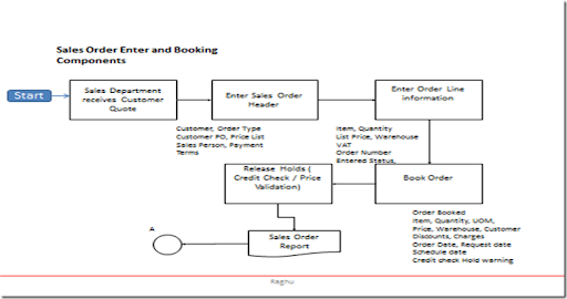 Oracle Applications: Sales Order Pick and Deliver Flow Chart