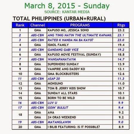 Kantar Media National TV Ratings - March 8, 2015 (Sunday)