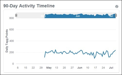 90 day activity timeline