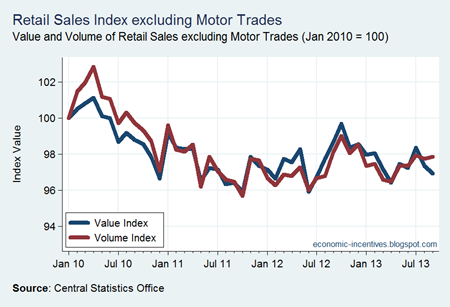 Ex Motor Trades Index to Sep 2013