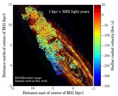 espectrografia medindo as velocidades radiais de estrelas