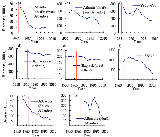 "ICCAT time series of the biomass of tuna species under management of ICCAT. Line denotes establishment of ICCAT (1969). Species assessed comprise the ""major tuna"" that ICCAT manages. Data: a) from ICCAT (2008a), b) ICCAT (2008b), c-e) ICCAT (2008c), f) ICCAT (2008d), g-h) ICCAT (2008e). Graphic: Sarika Cullis-Suzuki"