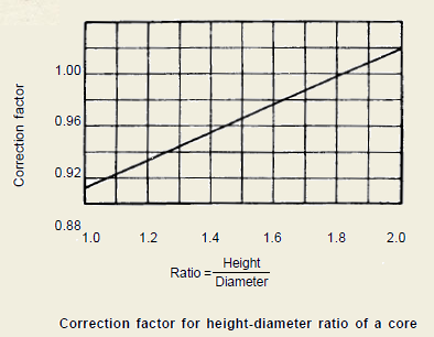 [Correction-factor-for-height-diamete%255B2%255D.png]