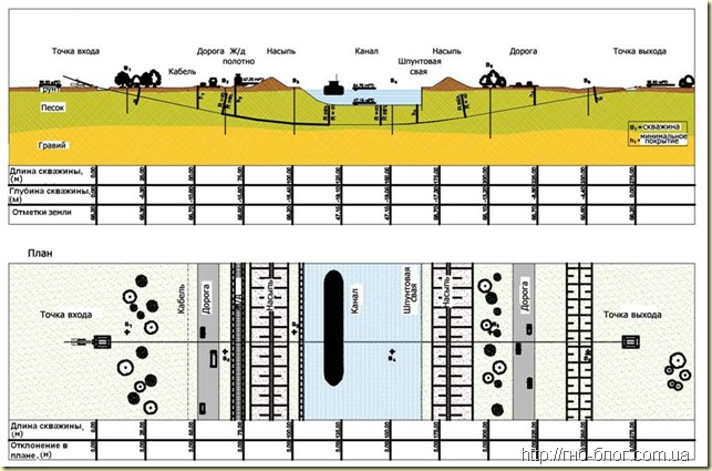 Продольный профиль и план закрытого подземного перехода сооружаемого методом ГНБ