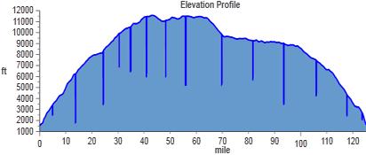 Denali Elevation